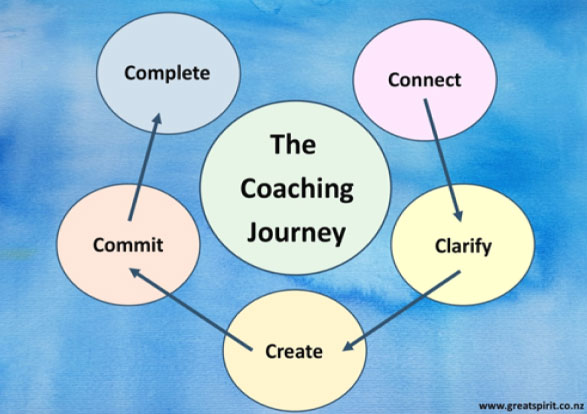 coaching-journey